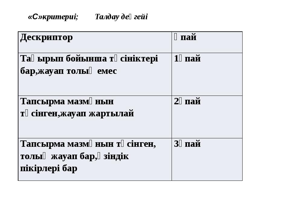 «С»критериі; Талдау деңгейі Дескриптор Ұпай Тақырыпбойыншатүсініктері бар,жа...
