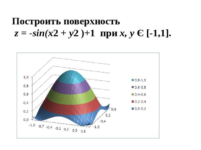Построить поверхность z = -sin(x2+y2)+1 приx, yЄ [-1,1].