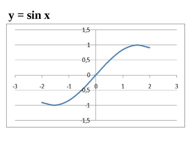 у = sin x
