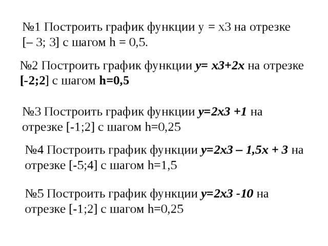 №1 Построить график функции у = х3на отрезке [– 3; 3] с шагом h = 0,5. №2 По...