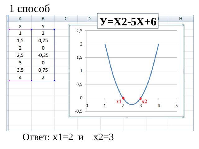Ответ: х1=2 и х2=3 1 способ У=Х2-5Х+6