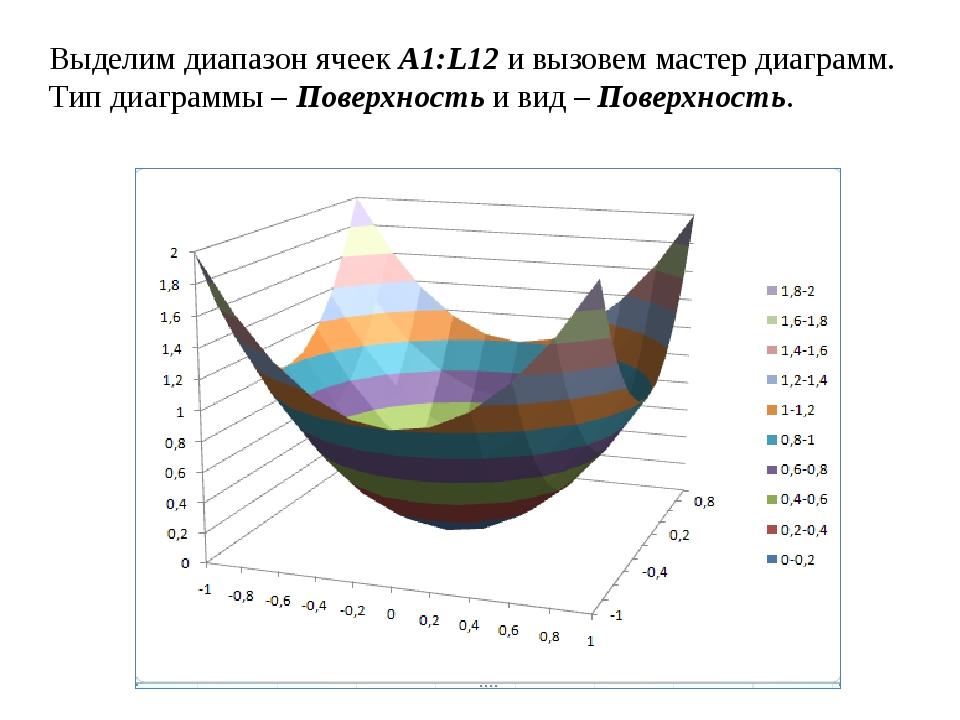 Выделим диапазон ячеекA1:L12и вызовем мастер диаграмм. Тип диаграммы –Пове...