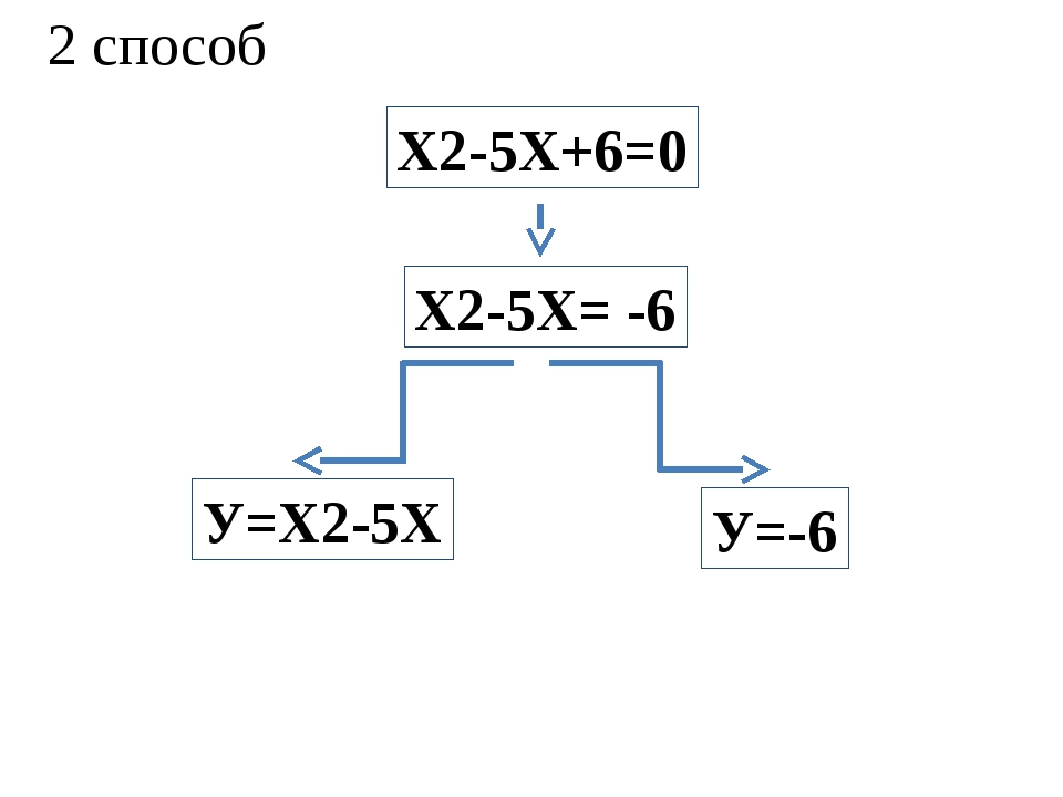 2 способ Х2-5Х+6=0 У=Х2-5Х У=-6 Х2-5Х= -6