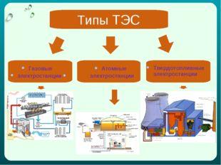 Типы ТЭС Газовые электростанции Атомные электростанции Твердотопливные электр