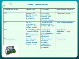 Таблица «Электростанции» Вид электростанцииПреимущества Недостатки Экологи
