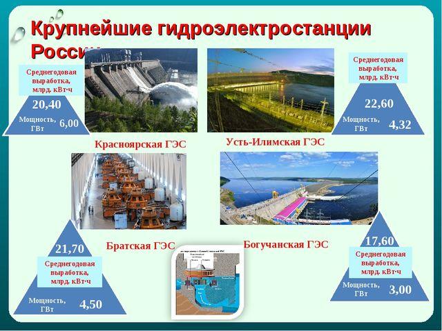 Крупнейшие гидроэлектростанции России Красноярская ГЭС Братская ГЭС Усть-Илим...