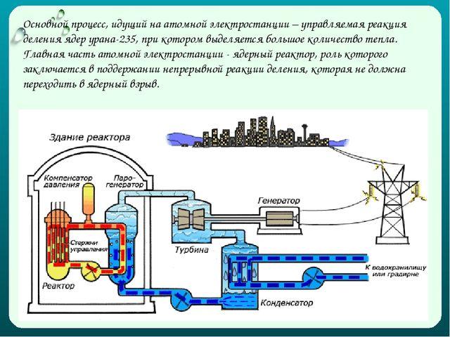 Основной процесс, идущий на атомной электростанции – управляемая реакция деле...