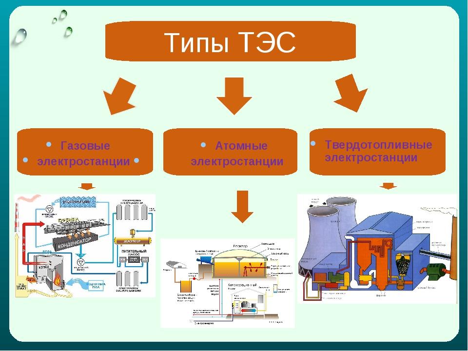 Типы ТЭС Газовые электростанции Атомные электростанции Твердотопливные электр...