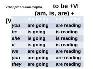 Утвердительная форма to be +V₄ (am, is, are) + (V₁+ ing) I amgoing amreading