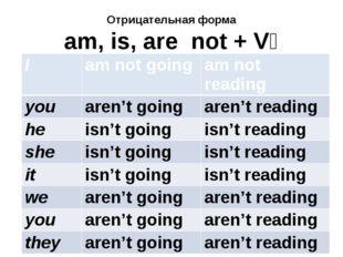 Отрицательная форма am, is, are not + V₄ I amnotgoing amnotreading you aren't