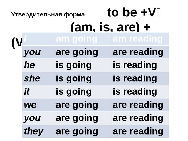 Утвердительная форма to be +V₄ (am, is, are) + (V₁+ ing) I amgoing amreading...
