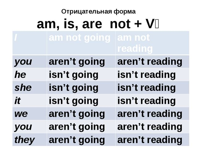 Отрицательная форма am, is, are not + V₄ I amnotgoing amnotreading you aren't...