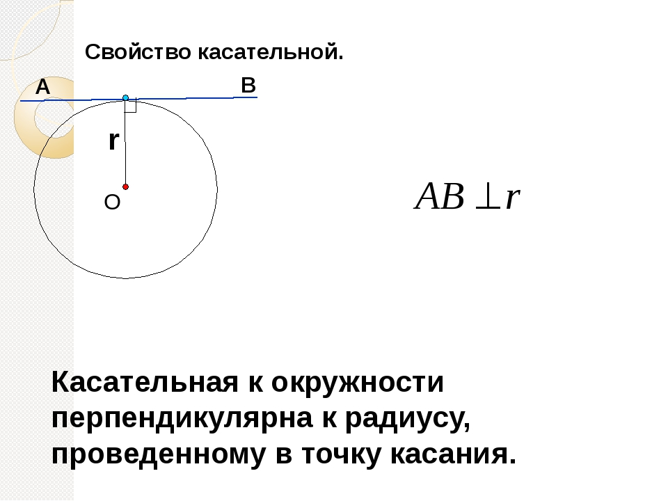 Свойство касательной. Касательная к окружности перпендикулярна к радиусу, пр...