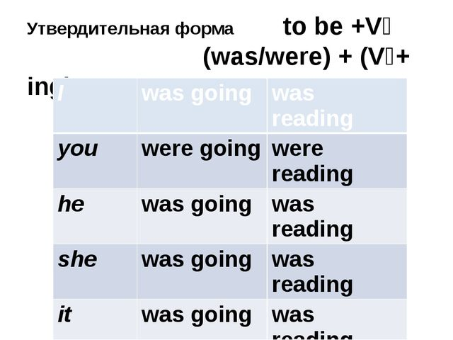Утвердительная форма to be +V₄ (was/were) + (V₁+ ing) I wasgoing wasreading y...