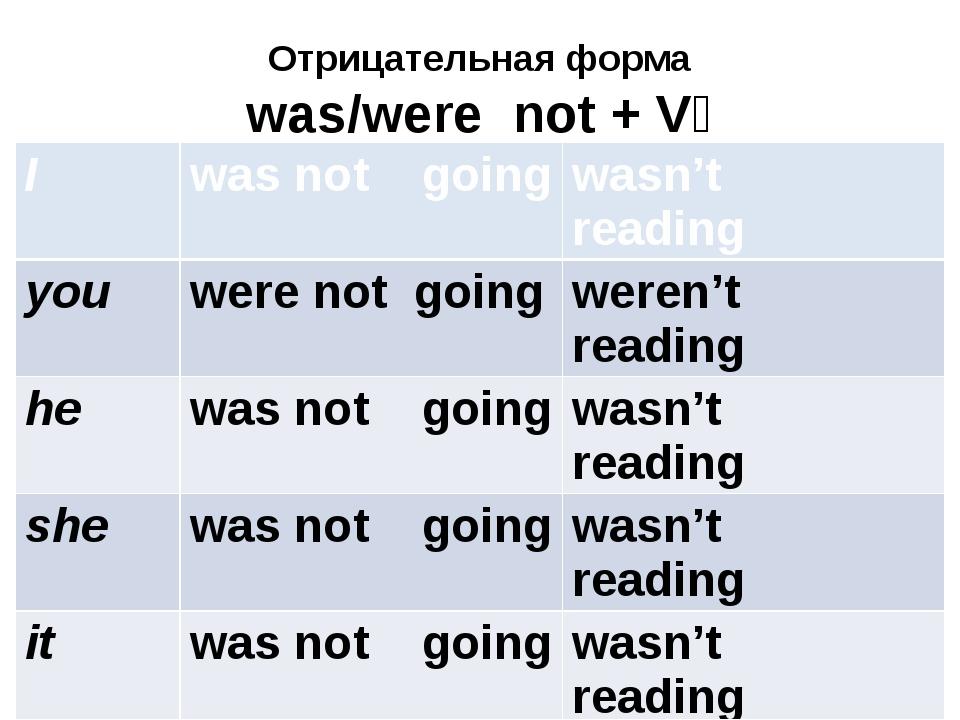 Отрицательная форма was/were not + V₄ I was notgoing wasn'treading you were n...