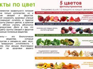 Фрукты по цвету Важным элементом правильного питания является не только колич