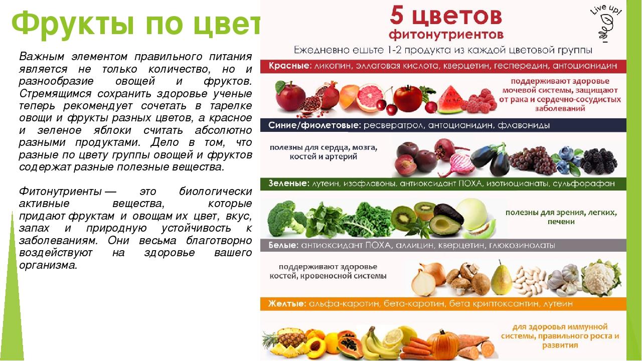 Фрукты по цвету Важным элементом правильного питания является не только колич...