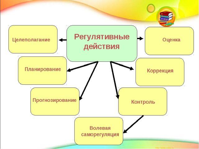 г Регулятивные УУД