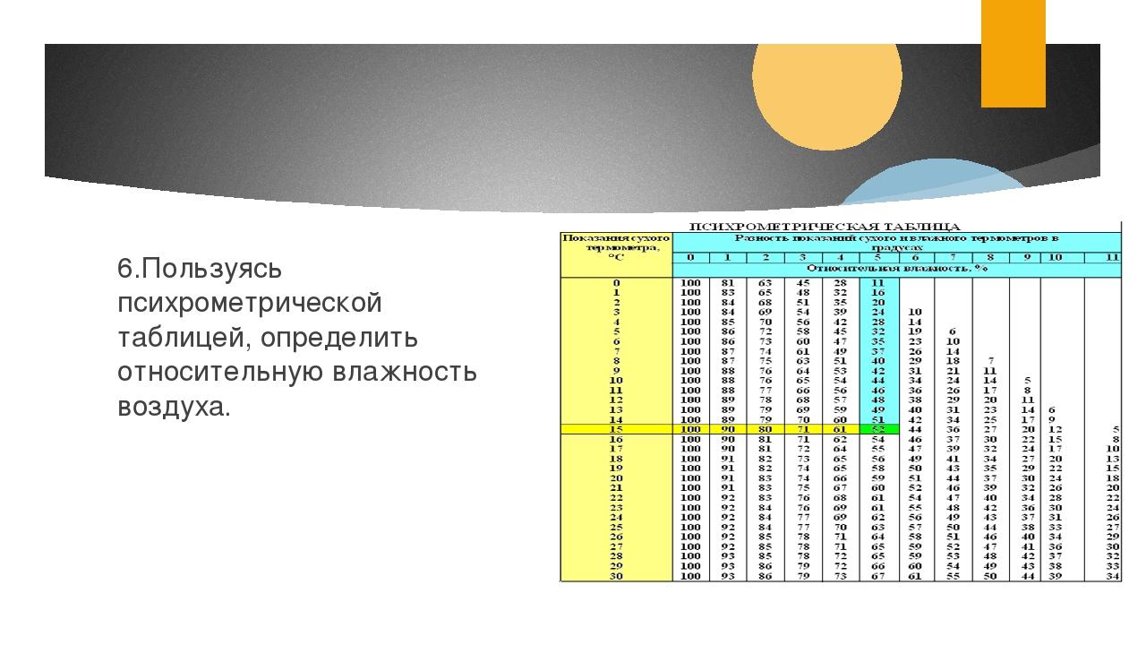 6.Пользуясь психрометрической таблицей, определить относительную влажность в...
