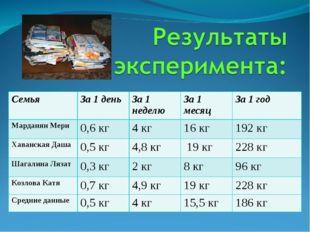 СемьяЗа 1 деньЗа 1 неделюЗа 1 месяцЗа 1 год Марданян Мери 0,6 кг4 кг16