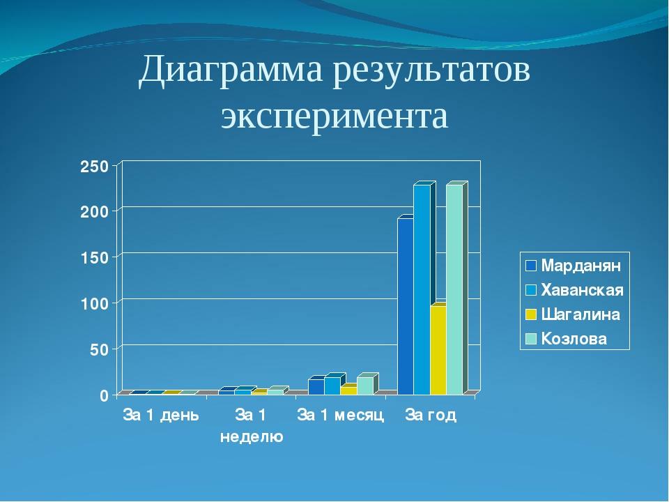 Диаграмма результатов эксперимента
