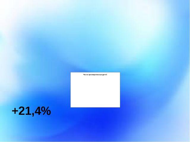 +21,4%