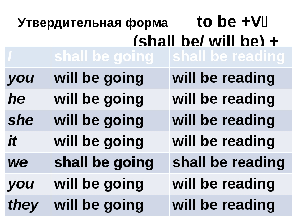 Утвердительная форма to be +V₄ (shall be/ will be) + (V₁+ ing) I shallbe goin...