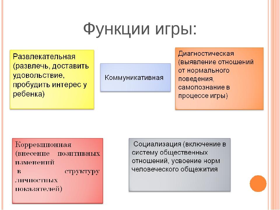 Функции игры: