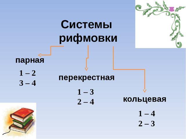 Системы рифмовки парная кольцевая перекрестная 1 – 2 3 – 4 1 – 3 2 – 4 1 – 4...