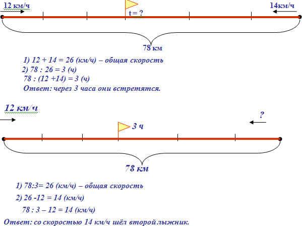 Решение задач скорость 4 класс решение транспортной задачи сетевым методом