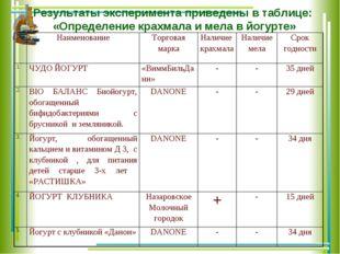 Результаты эксперимента приведены в таблице: «Определение крахмала и мела в й