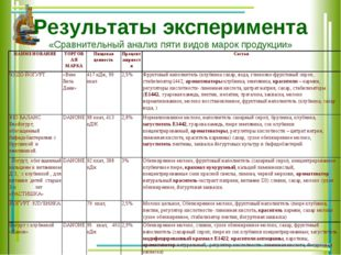 Результаты эксперимента «Сравнительный анализ пяти видов марок продукции» НАИ