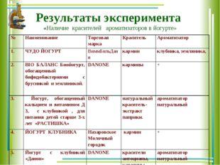 Результаты эксперимента «Наличие красителей ароматизаторов в йогурте» №Наиме