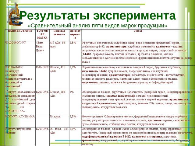 Результаты эксперимента «Сравнительный анализ пяти видов марок продукции» НАИ...