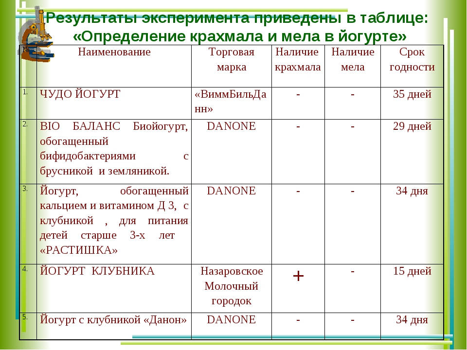 Результаты эксперимента приведены в таблице: «Определение крахмала и мела в й...