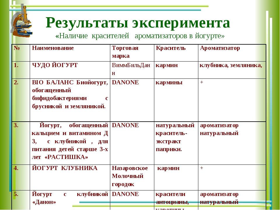 Результаты эксперимента «Наличие красителей ароматизаторов в йогурте» №Наиме...