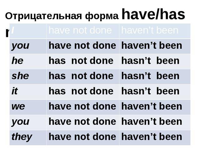 Отрицательная форма have/has not +V₃ I havenotdone haven't been you havenotdo...