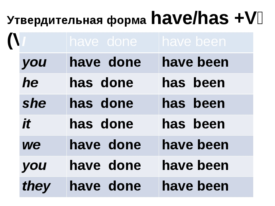 Утвердительная форма have/has +V₃ (V₁+ ed) I have done have been you have don...