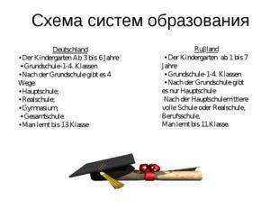 Схема систем образования Deutschland • Der Kindergarten Ab 3 bis 6 Jahre • Gr