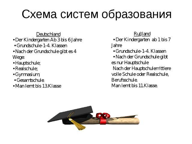 Схема систем образования Deutschland • Der Kindergarten Ab 3 bis 6 Jahre • Gr...
