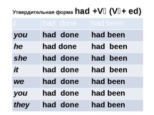 Утвердительная форма had +V₃ (V₁+ ed) I had done had been you had done had be