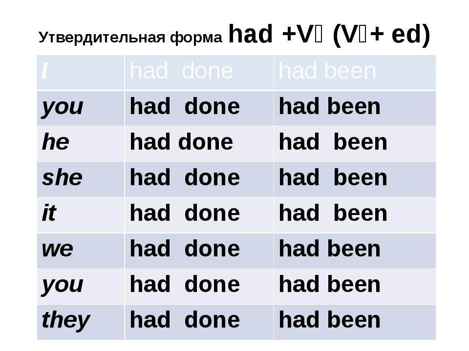 Утвердительная форма had +V₃ (V₁+ ed) I had done had been you had done had be...