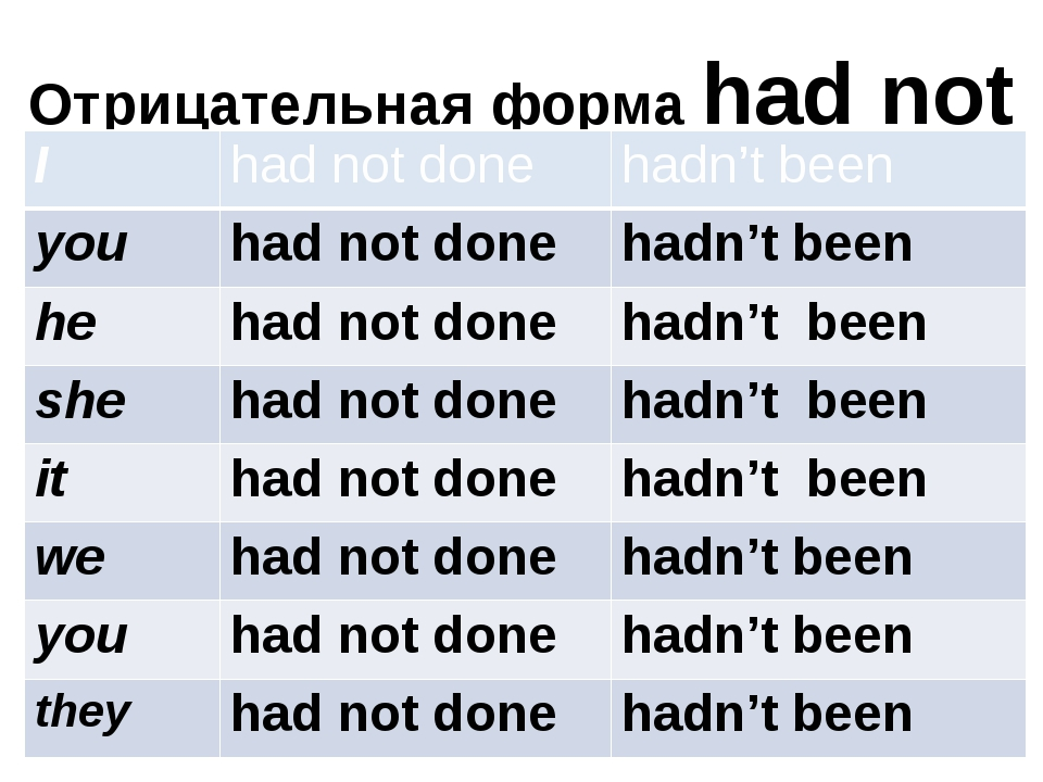 Отрицательная форма had not +V₃ I had not done hadn't been you had not done h...