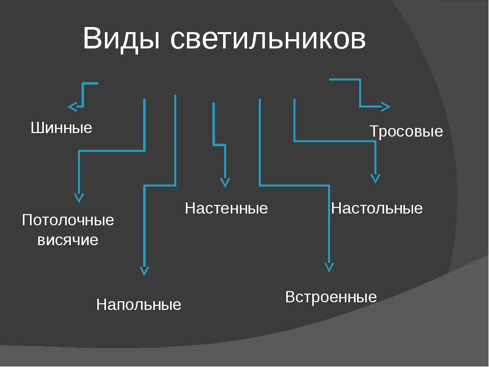 Виды светильников Потолочные висячие Настенные Настольные Напольные Встроенны...