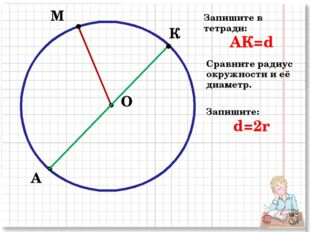 М А О К Запишите в тетради: АК=d Сравните радиус окружности и её диаметр. Зап
