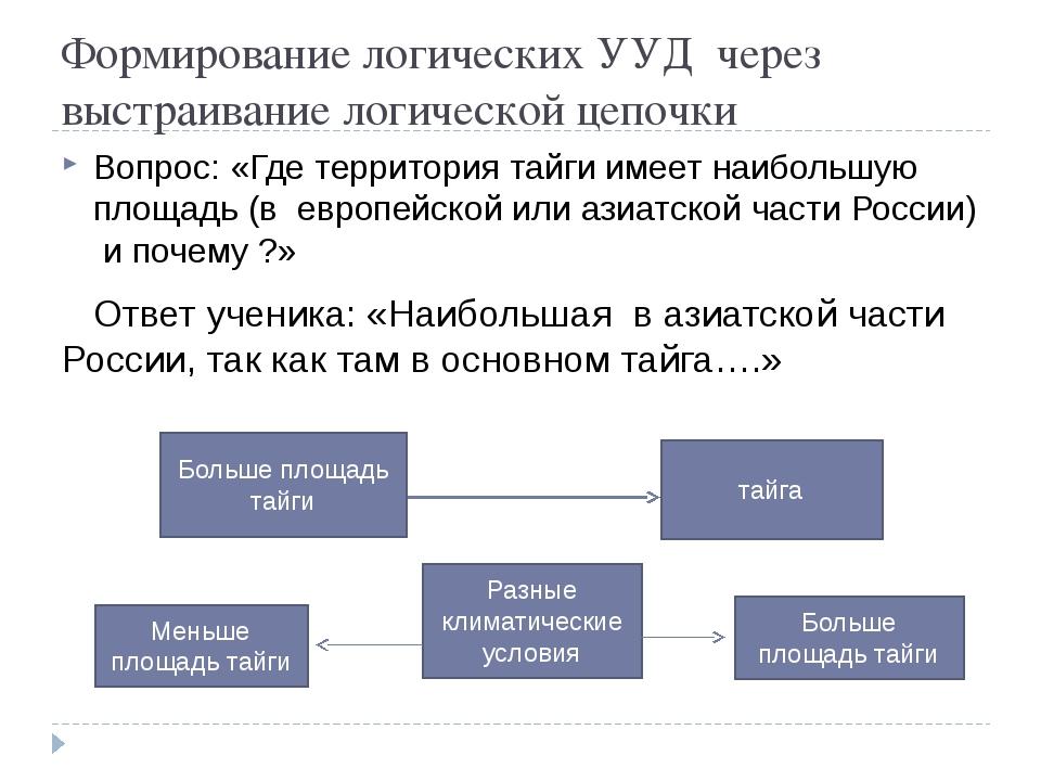 Формирование логических УУД через выстраивание логической цепочки Вопрос: «Гд...