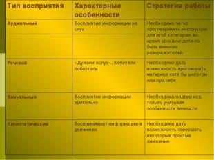 Тип восприятияХарактерные особенностиСтратегии работы АудиальныйВосприятие