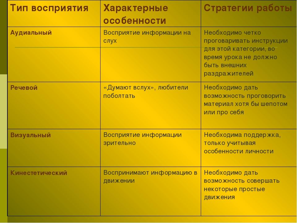 Тип восприятияХарактерные особенностиСтратегии работы АудиальныйВосприятие...