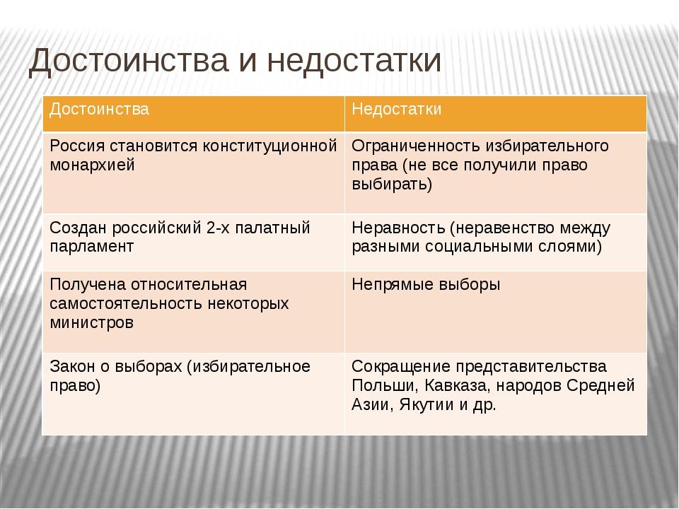 Достоинства и недостатки Достоинства Недостатки Россия становится конституцио...