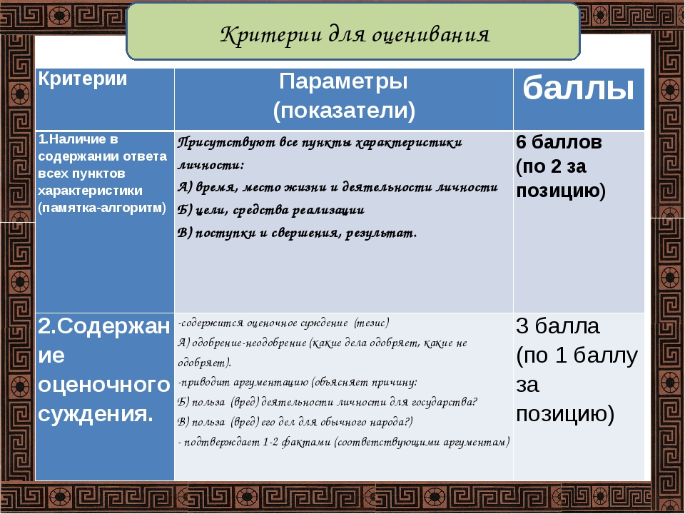 Критерии для оценивания КритерииПараметры (показатели)баллы 1.Наличие в сод...